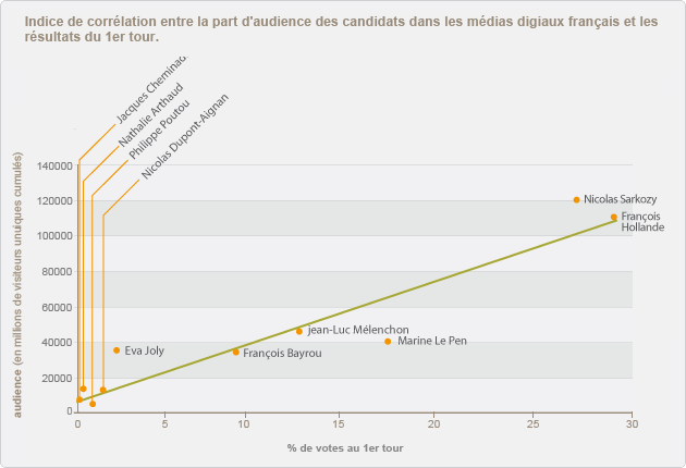 CorrelationCouvertureVote